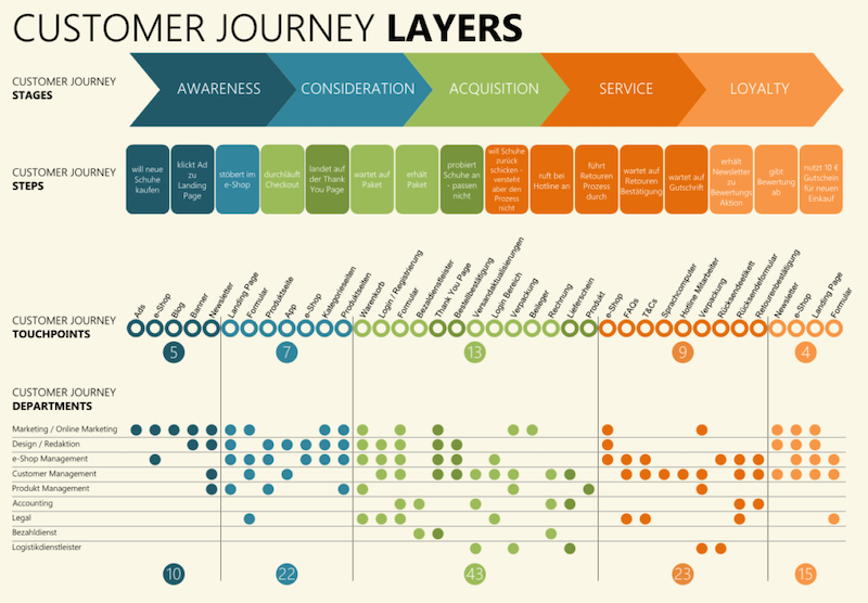 customer journey layers - Omnichannel experience