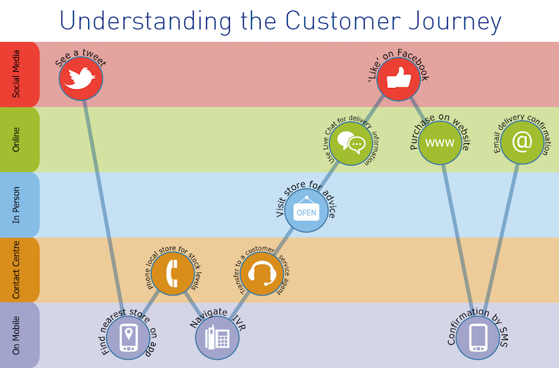 omnichannel experience customer journey map