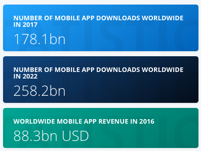 omnichannel - mobile downloads